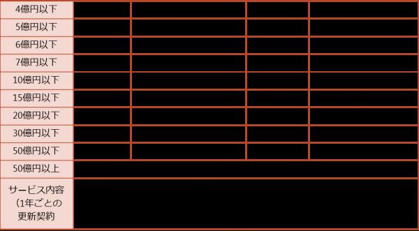 大規模セカンドオピニオン